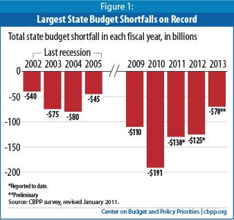 stateshortfalls