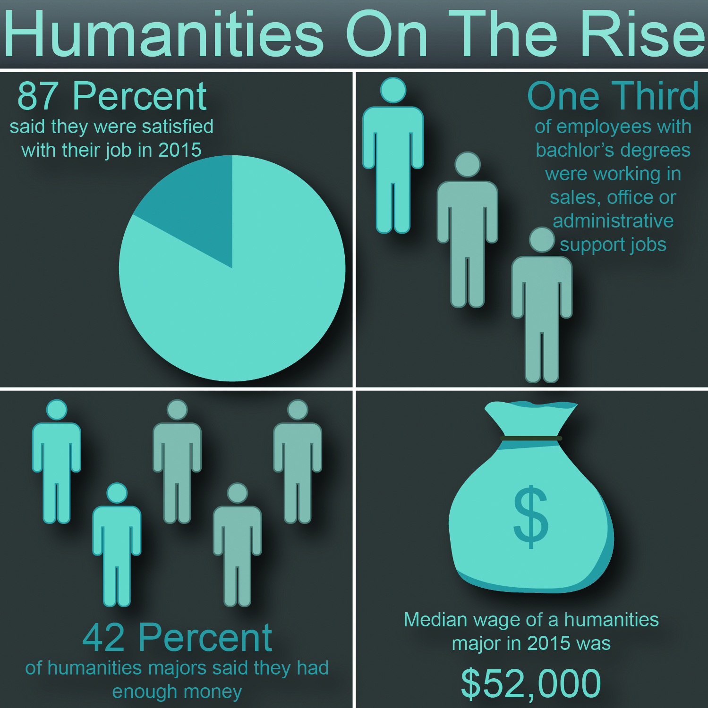 Humanities infographic CMYK